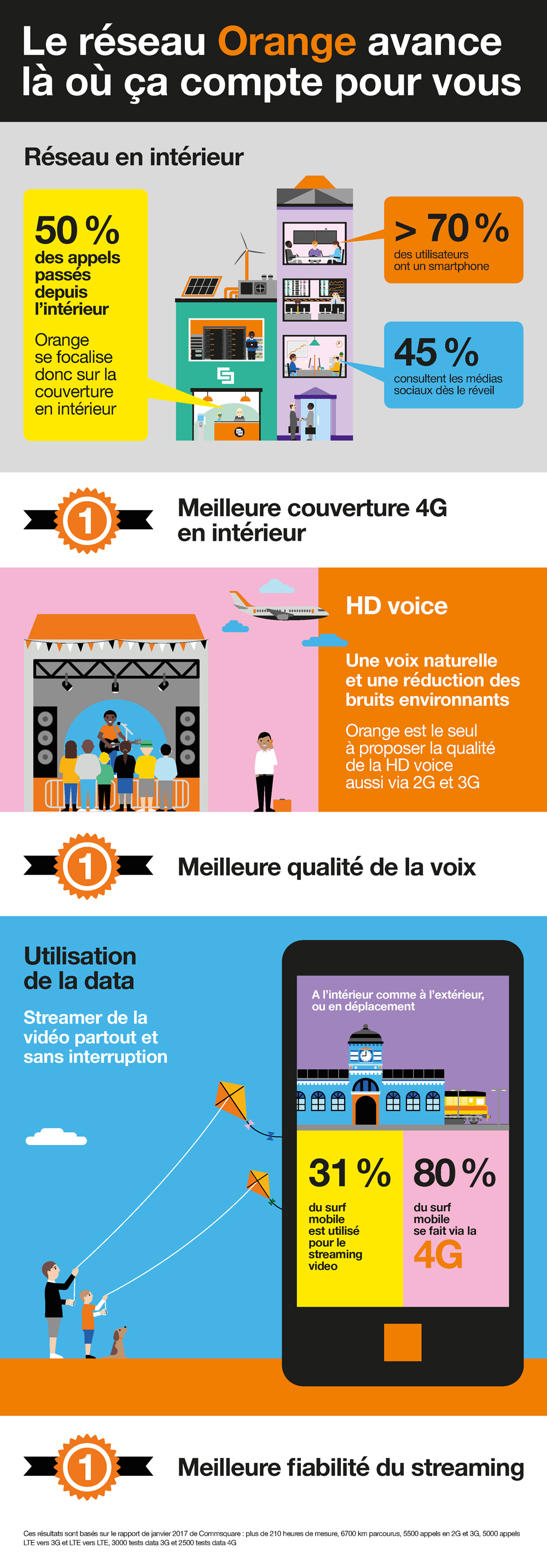 Excellence du réseau Orange via Commsquare 2017
