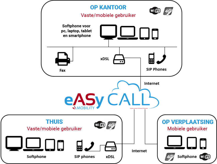 easy_call_voip_schema_NL